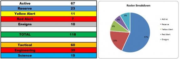 July 2015 Roster Breakdown